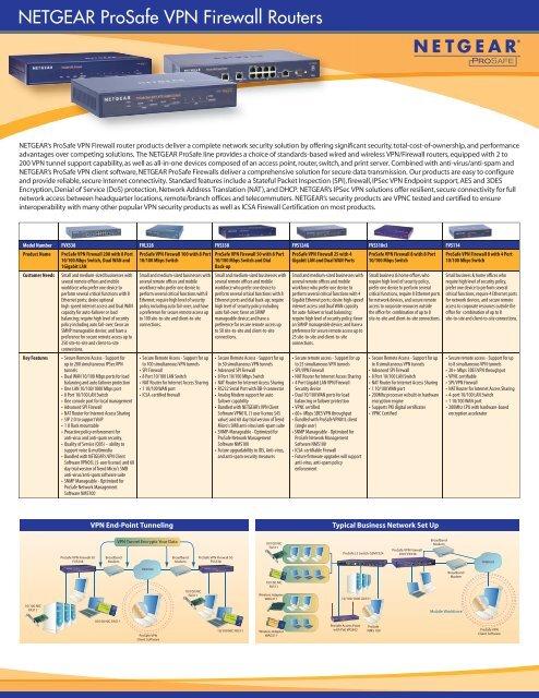 NETGEAR ProSafe VPN Firewall Routers