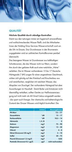 WaSSERWIRTSCHAFT - Holding Graz