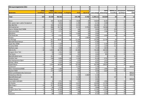 Film og arrangementer 2011 Total 654 25.539 ... - Glostrup Bio