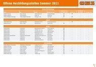 Offene Ausbildungsstellen Sommer 2011 - Obi