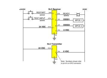safety light curtain type 2 ms2800e operation manual
