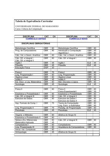 Tabela de Equivalência Curricular - DEINF/UFMA
