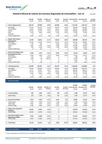 nov-12 Relatório Mensal do Volume de Contratos ... - BM&FBovespa