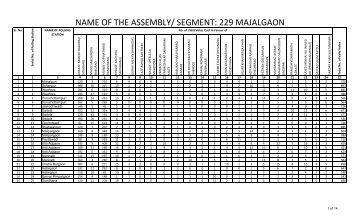 NAME OF THE ASSEMBLY/ SEGMENT: 229 MAJALGAON