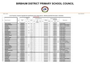 List of Teachers needed to uplift the Qualification - Birbhum District