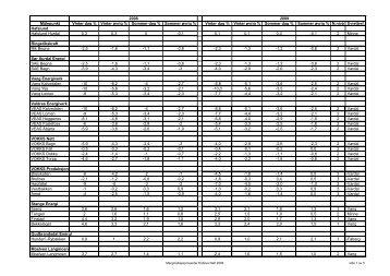 Marginaltapssatser 2009 (pdf) - Eidsiva Nett AS