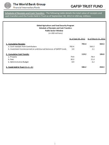 Summary Status Report - Financial Intermediary Funds