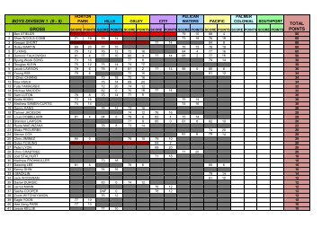2013 Points Challenge Points Update