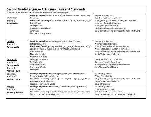 Second Grade Language Arts Curriculum and Standards