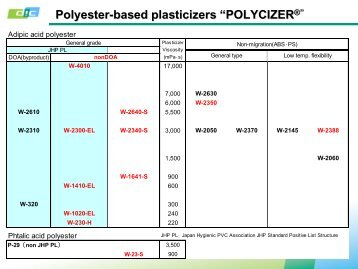 Polyester-based plasticizers Properties