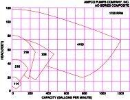 AC Series Data Sheets.pdf - Ampco Pumps Company