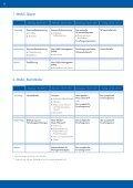 Advanced-Lehrgang Wissenschaftsmanagement - Das ZWM - Seite 6