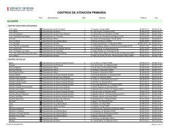 Centros de Atención Primaria por provincias