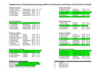Ergebnisübersicht Kreisrangliste - beim TTV Niederlinxweiler eV