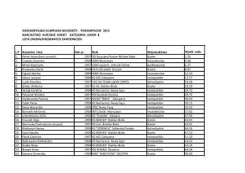Lista Juniorek B - Polpunkty