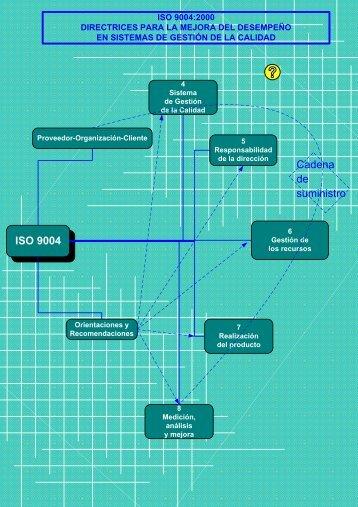 Visio-Componentes ISO 9004-2000.v.1.vsd - Gestiopolis