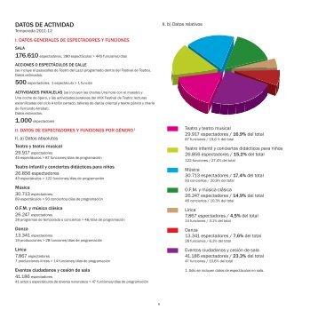 Datos de actividad. Temporada 2011/2012 (PDF) - Teatro Cervantes