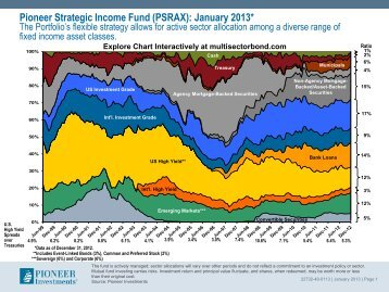 Sector Allocations - December 2012 - Pioneer Investments