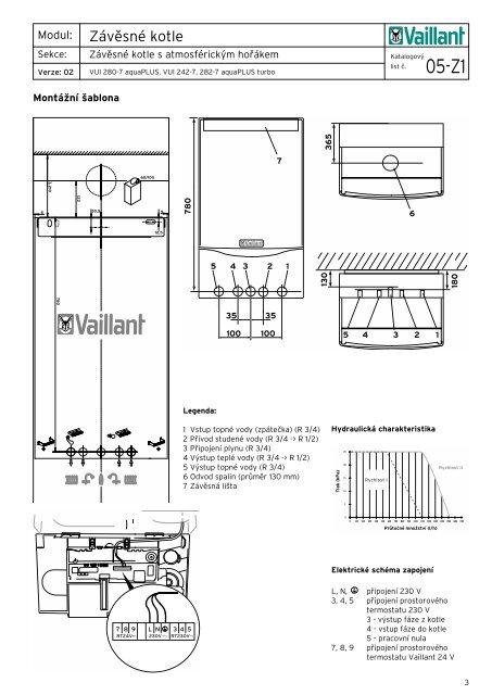 Závěsné kotle - Vaillant