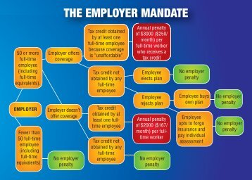 THE EMPLOYER MANDATE - Friends of the US Chamber
