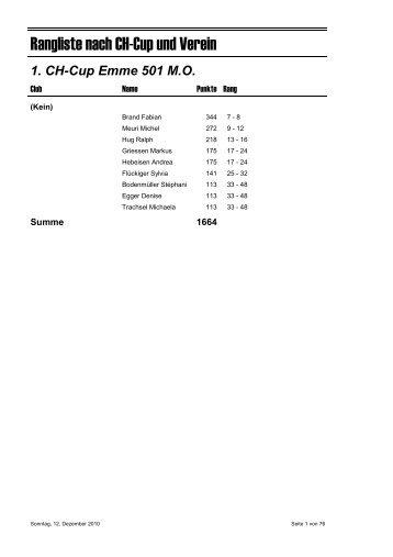 Rangliste nach CH-Cup und Verein