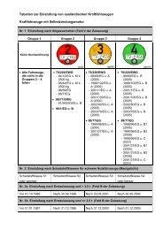 Tabellen zur Einstufung von ausländischen Kraftfahrzeugen