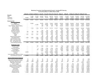 Cash Requirements Forecast From March 14 – May 30, 2005