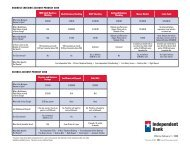 BUSINESS CHECKING ACCOUNT PRODUCT GRID SAvINGS ...