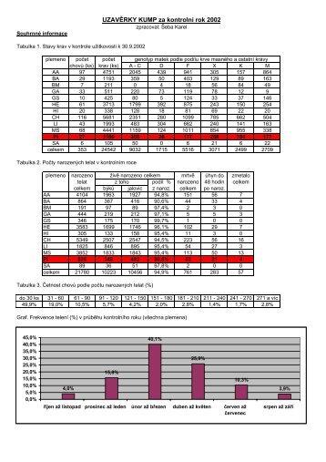 Uzávìrky kontroly užitkovosti 2002 - tisková forma