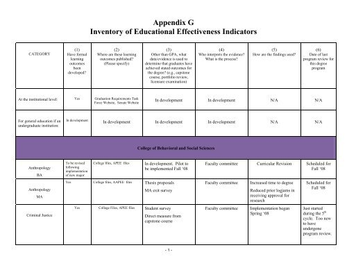 Ccsf Academic Calendar 2022.Sf State Academic Calendar Spring 2021
