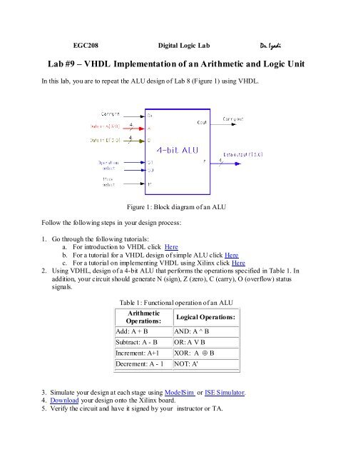 VHDL implemnentation of a four bit ALU
