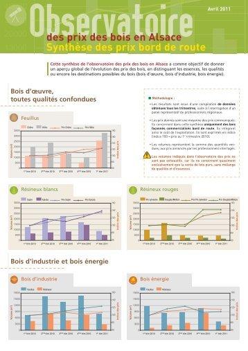 Observatoire des prix des bois en Alsace Synthèse ... - FIBOIS Alsace