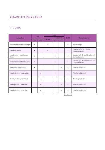 Detalle de asignaturas por curso - UNED