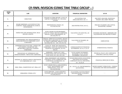 CA FINAL REVISION EXAMS TIME TABLE GROUP – I - Master Minds