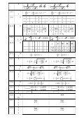 2007 高點出版社微積分經典題型勘誤表2007.6.11 - Page 2
