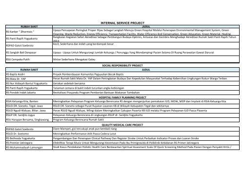 nominasi - Manajemen Rumah Sakit PKMK UGM