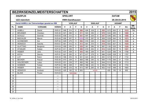 BZM 2015 U23 männlich