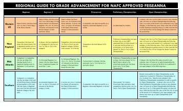 NAFC Regional Guide to Grade Advancement - Irish Dance ...