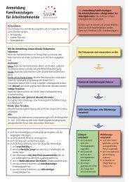 Anmeldung Familienzulagen für Arbeitnehmende - SVA-BL