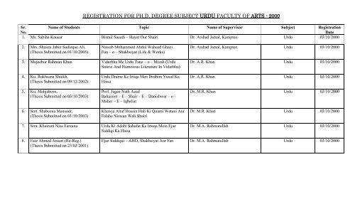 REGISTRATION FOR PH D DEGREE SUBJECT URDU FACULTY