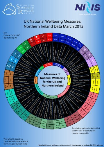 wellbeing-in-northern-ireland-march-2015