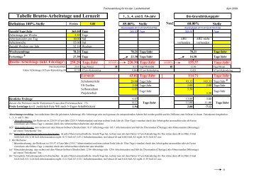 Tabelle Brutto-Arbeitstage und Lernzeit