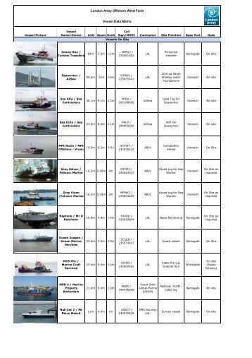 London Array Offshore Wind Farm Vessel Data Matrix