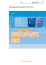 Wege zu den Gesundheitsberufen - Gesundheitsberufe Bern