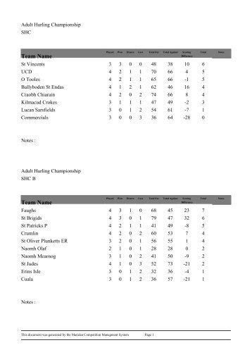 Hurling Championship Tables[1]. - Ballyboden St. Enda's GAA