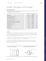 Ertrags-, Vermögens - Geschäftsbericht 2011 - Beiersdorf