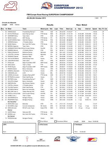 Moto3 Race Results FIM Europe Road Racing ... - Motociclismo