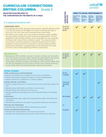 British Columbia Grade 2 Curriculum ... - UNICEF Canada