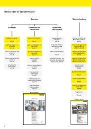 Welcher Ofen für welchen Prozess?