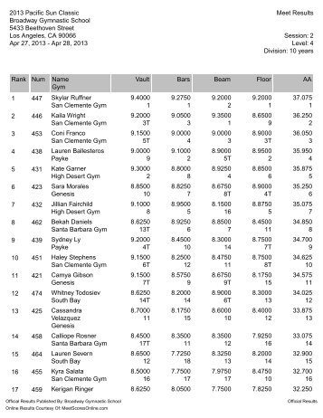 View/Print Individual Results PDF - Broadway Gymnastics School